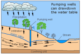 geophysical methods in groundwater exploration biology essay Several surface geophysical survey methods are presented and the principles of  operation for each technique discussed these methods.